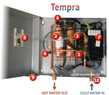 Inside View of Stiebel Eltron Tempra 24 Electric Tankless Water Heater