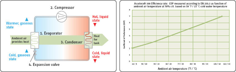 How Heat pump water heater works