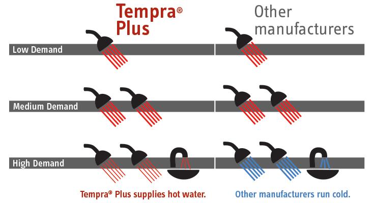 Comparison Of The Stiebel Eltron Tempra Tempra Plus Models